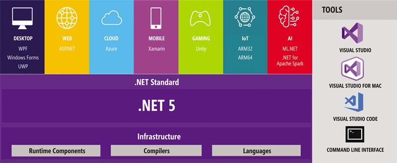 Microsoft's Plans for .NET 5 | Microsoft Docs